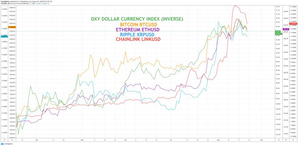 dxy dollar crypto bitcoin ethereum btcusd ethusd chainlink xrp