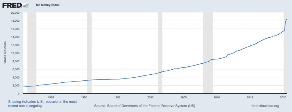 FRED, money supply us, us dollar, inflation