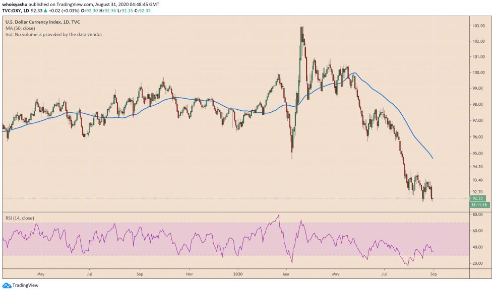 us dollar, dxy, us dollar index