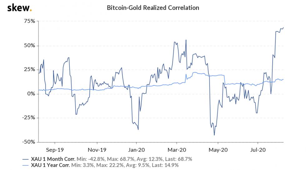 bitcoin, cryptocurrency, btcusd, xbtusd, btcusdt, crypto, gold