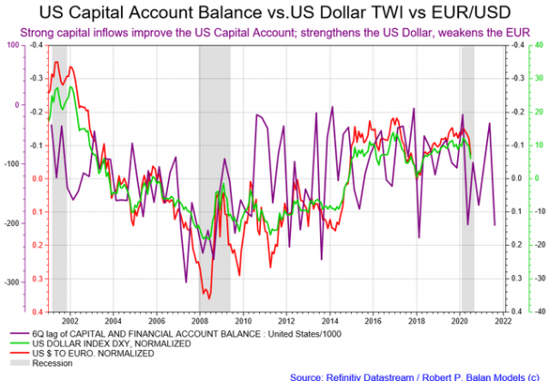 us dollar, us dollar index, dxy, us capital account