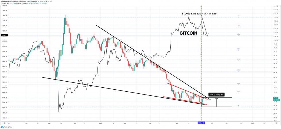 bitcoin btcusd dxy dollar greenback crypto