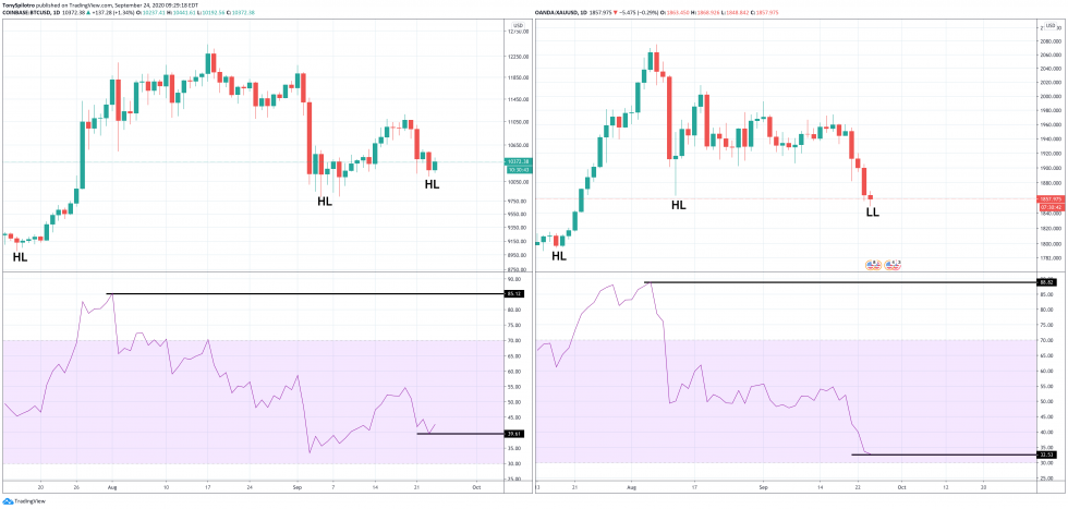 bitcoin btcusd gold xauusd relative strength index