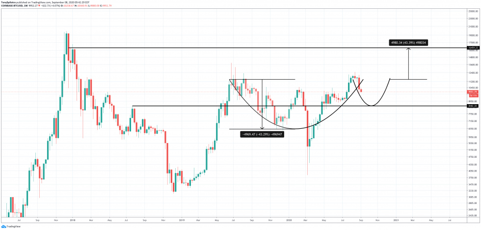 bitcoin btcusd weekly cup and handle