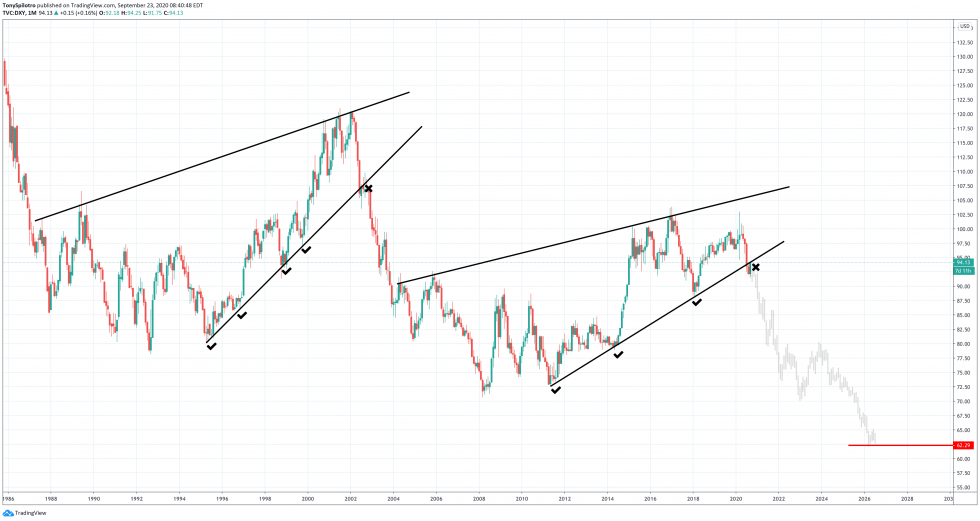 bitcoin dollar btcusd dxy monthly wedges