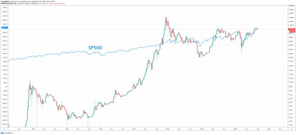 bitcoin sp500