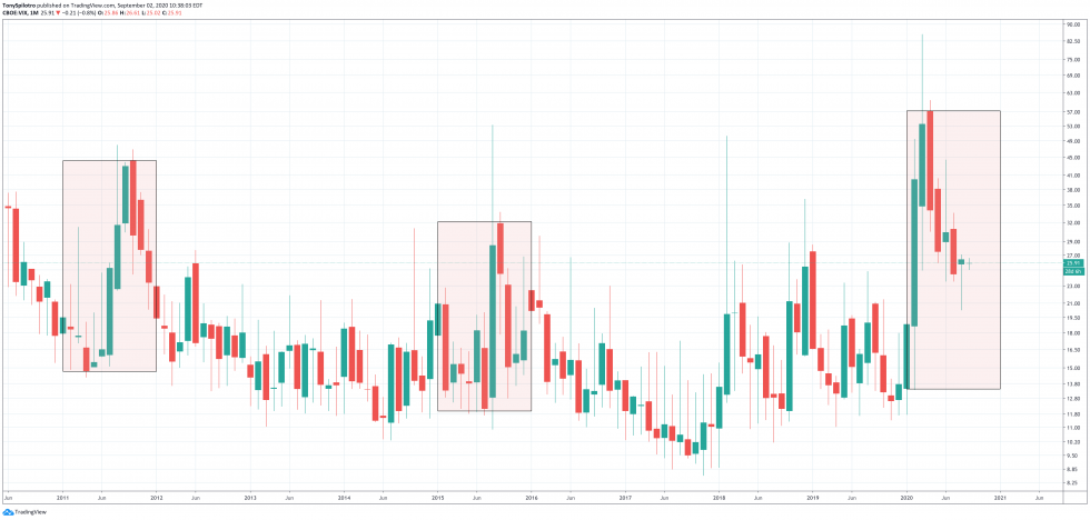 bitcoin vix sp500 united states presidental election