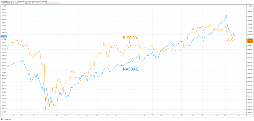 bitcoin leverage stock market