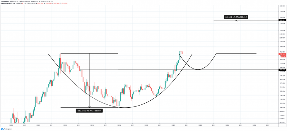 gold xauusd cup and handle
