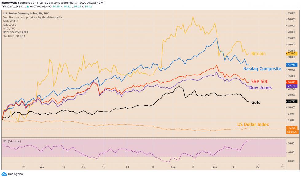 bitcoin, btcusd, btcusdt, xbtusd, cryptocurrency, Euro, EURUSD, cryptocurrency, dollar, dxy, s&p 500, dow jones, nasdaq, gold