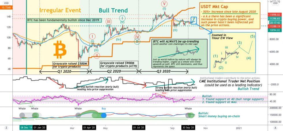 Bitcoin, Tether, USDT, cryptocurrency, crypto