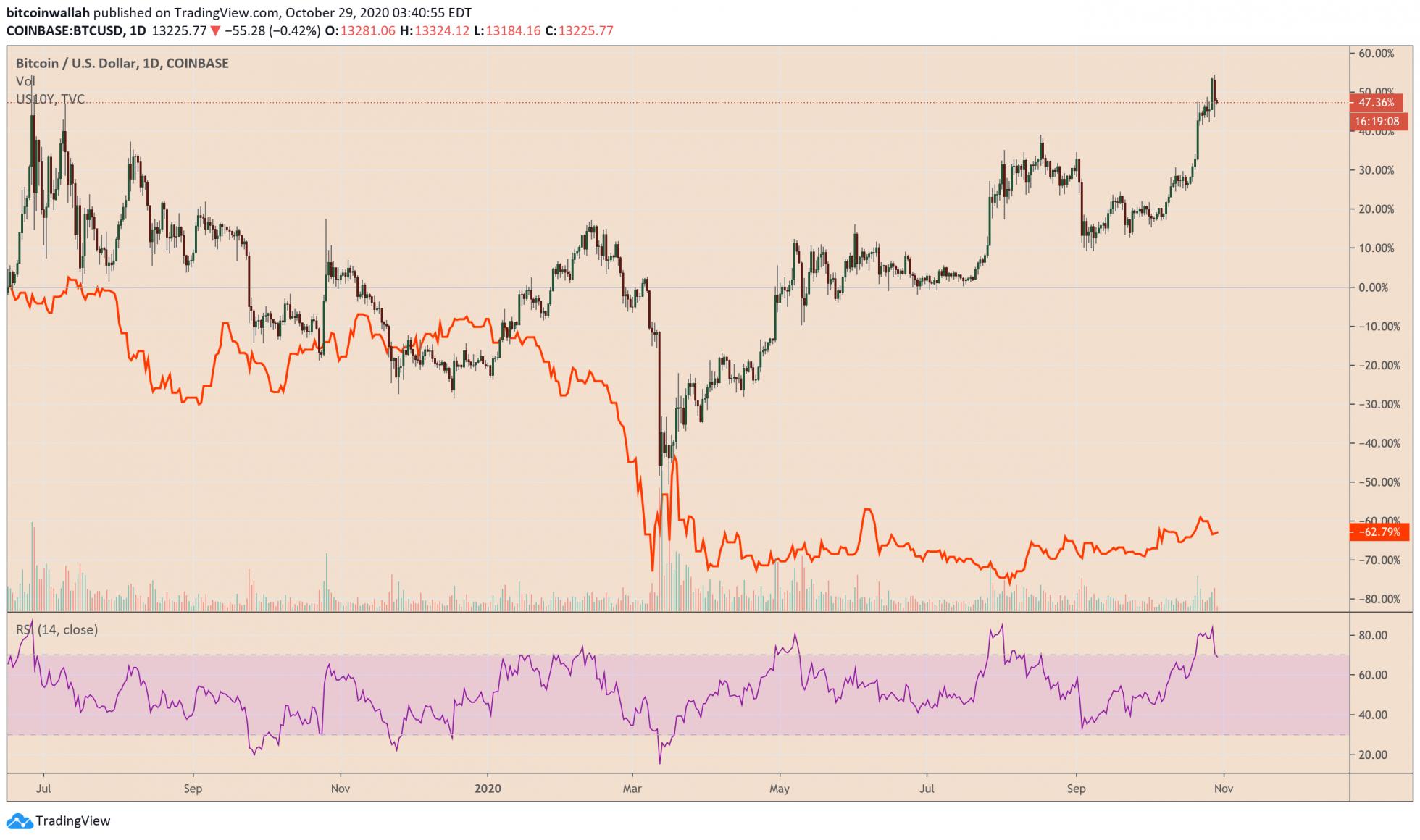 Обратная корреляция между биткоинами и US 10Y Treasury с мартовской распродажи
