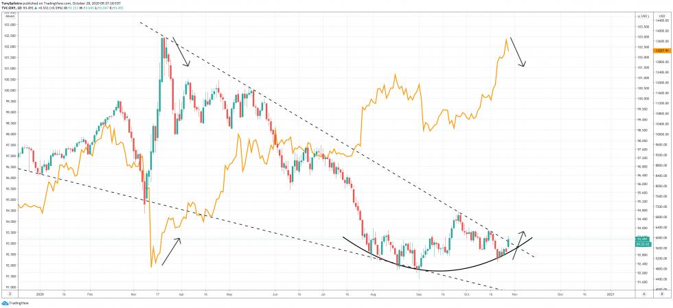 DXY versus Bitcoin btcusd dollar
