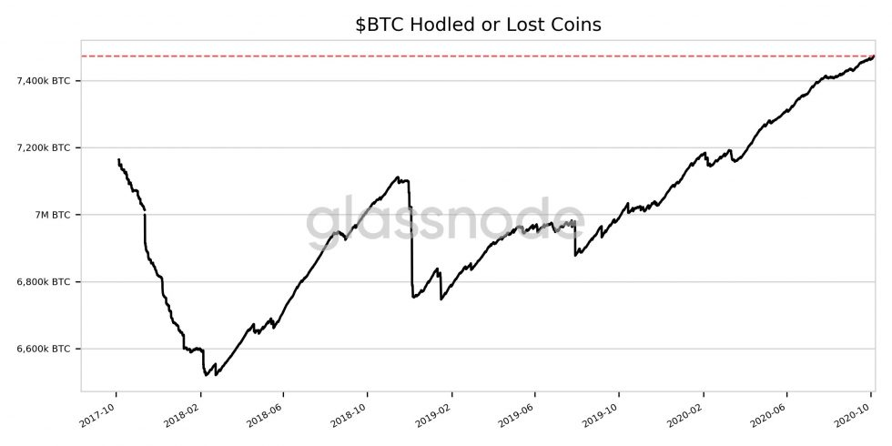 bitcoin btc lost or held