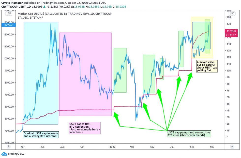 Bitcoin, BTCUSD, XBTUSD, BTCUSDT, Xi Jinping, PayPal, Tether, USDT