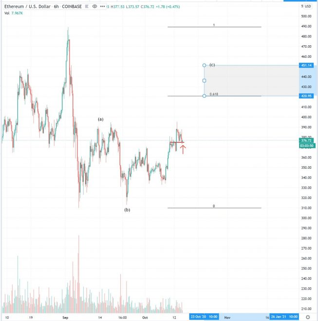 Ethereum Could Push to 0 if It Flips One Key Level into Support