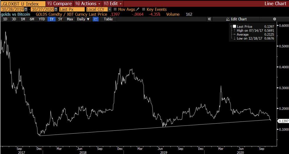 gold, bitcoin, xauusd, btcusd