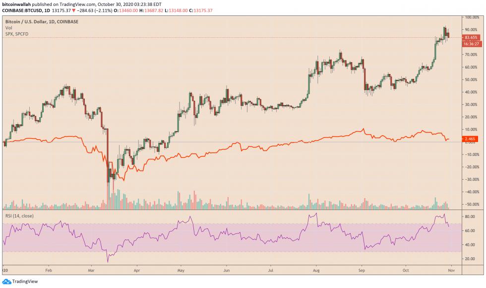 Bitcoin, BTCUSD, XBTUSD, cryptocurrency, S&P 500