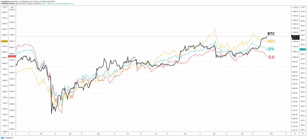 bitcoin btc stocks spx ndx dji
