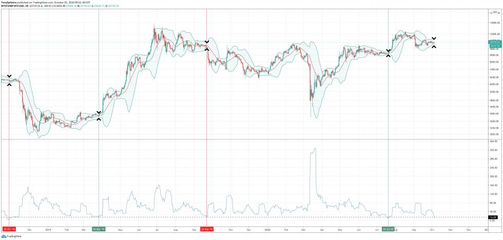 bitcoin btcusd bolling bands
