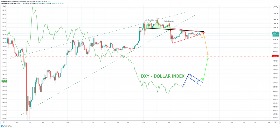 bitcoin btcusd dollar dxy currency indexx
