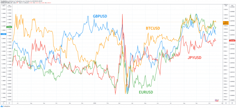 bitcoin btcusd jpyusd eurusd gbpusd google finance forex currencies
