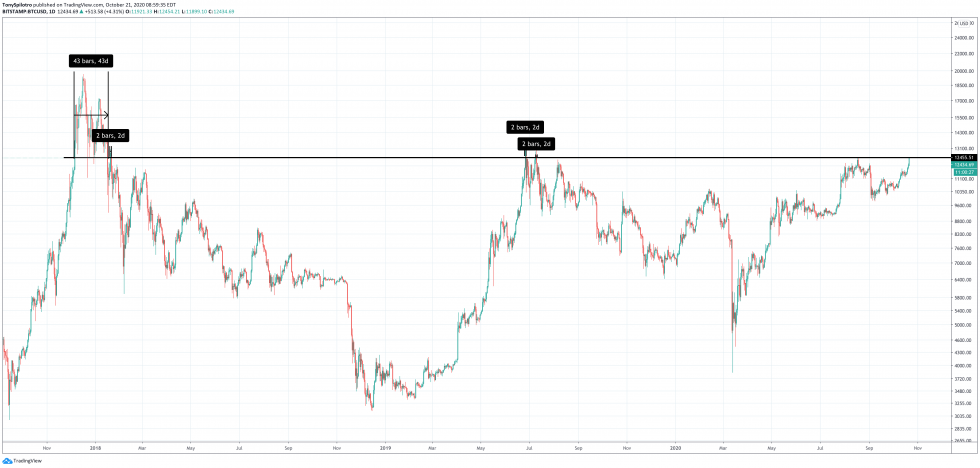 bitcoin btcusd profitable days