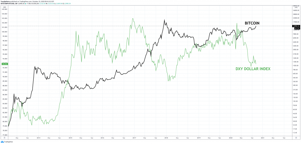 bitcoin dollar dxy