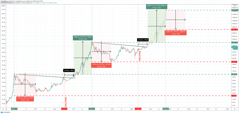 bitcoin btcusd supply halving