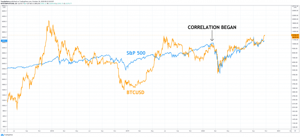 bitcoin spx decoulping btc