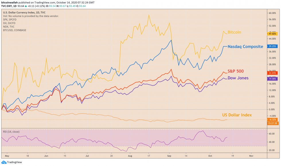 bitcoin, s&p 500, dow jones, nasdaq composite, us dollar index