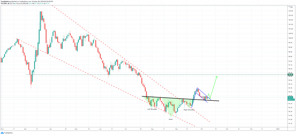 dollar usd dxy currency index