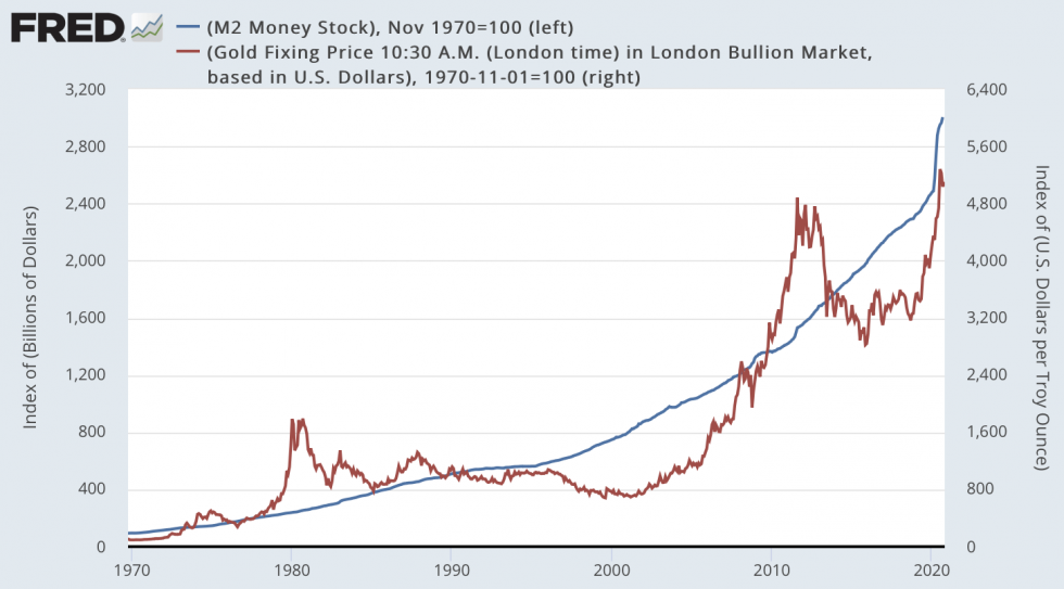 gold, money supply, M2``