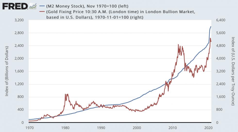 gold, money supply, M2``