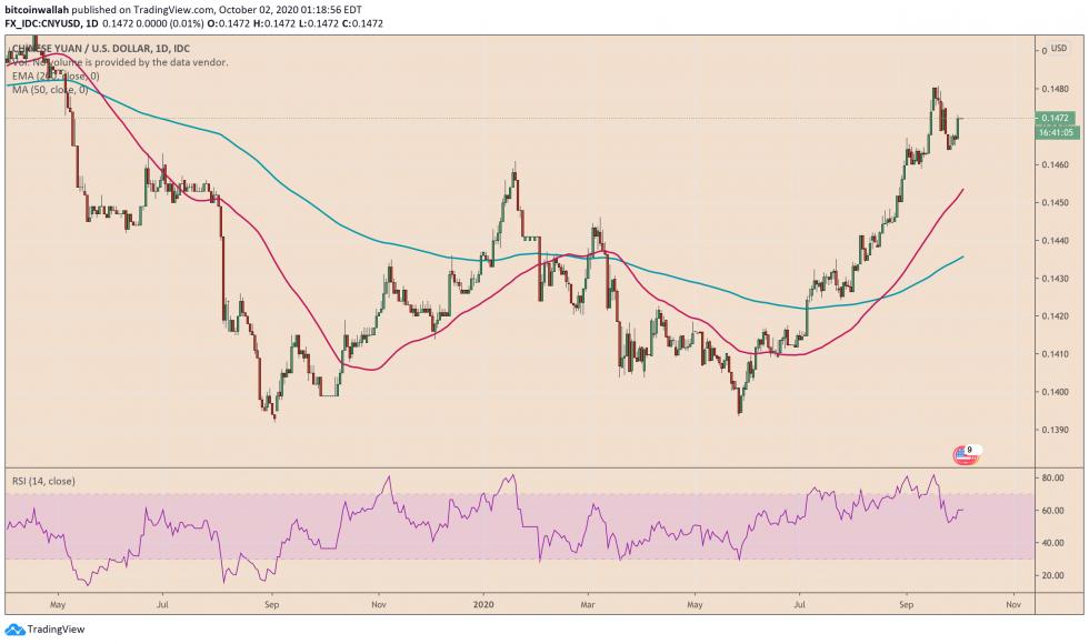 yuan, renminbi, dollar, bitcoin