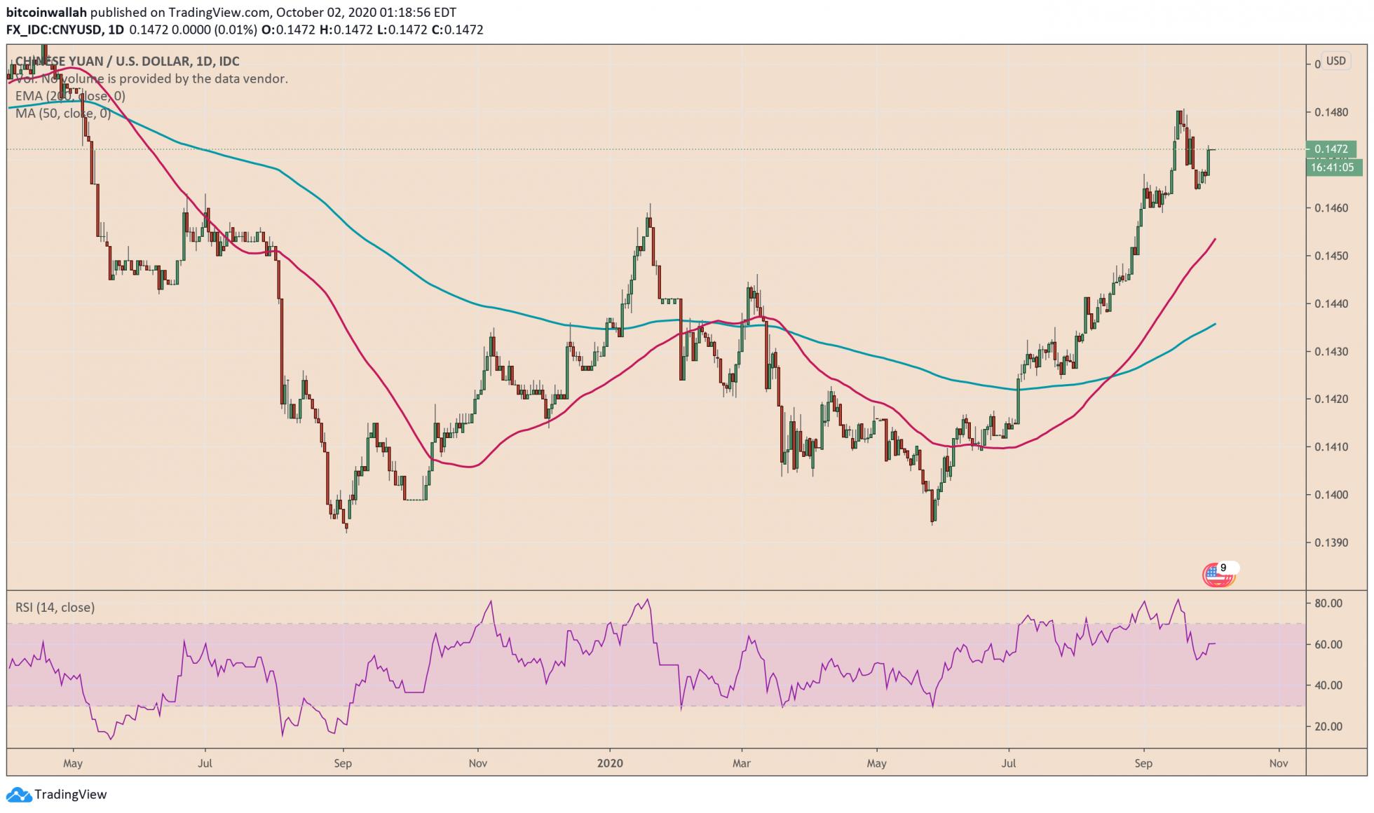 Китайский юань укрепляется по отношению к доллару США.