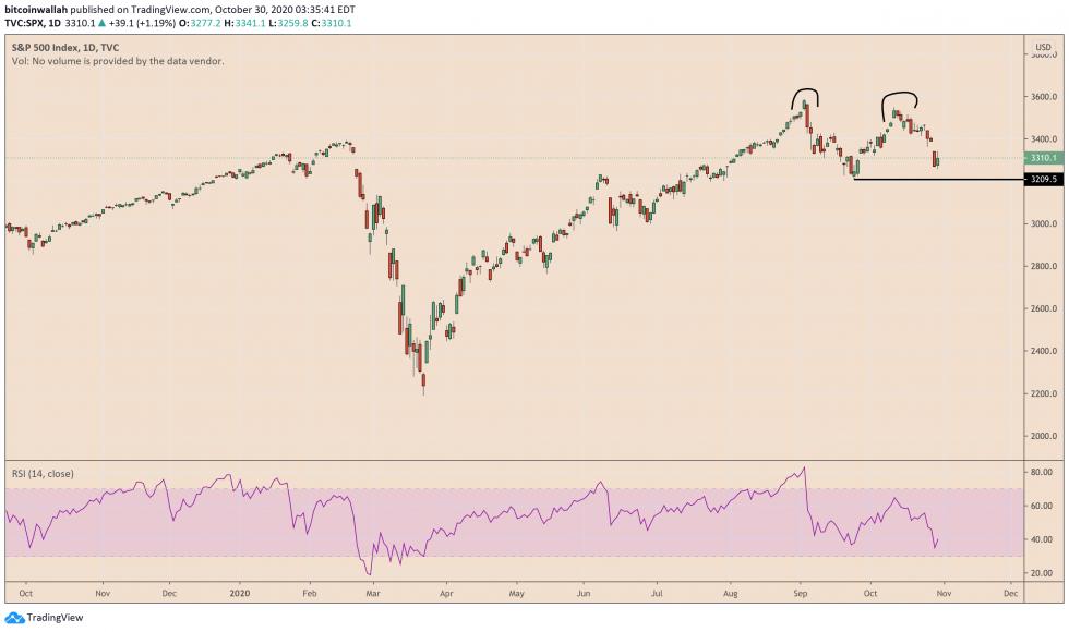 S&P 500, spx, Bitcoin, cryptocurrency, BTCUSD