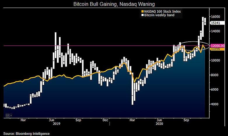 bitcoin nasdaq bloomberg