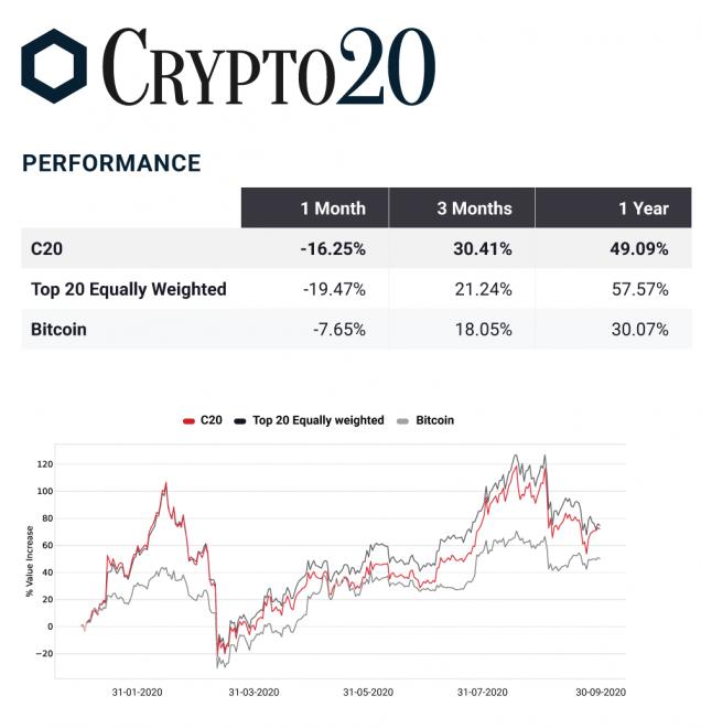 crypto bitcoin fund performance