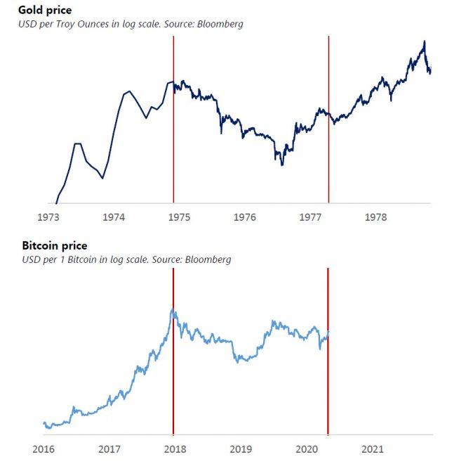 Bitcoin by mohl napodobit tento extrémně býčí fraktál zlata ze 70. let