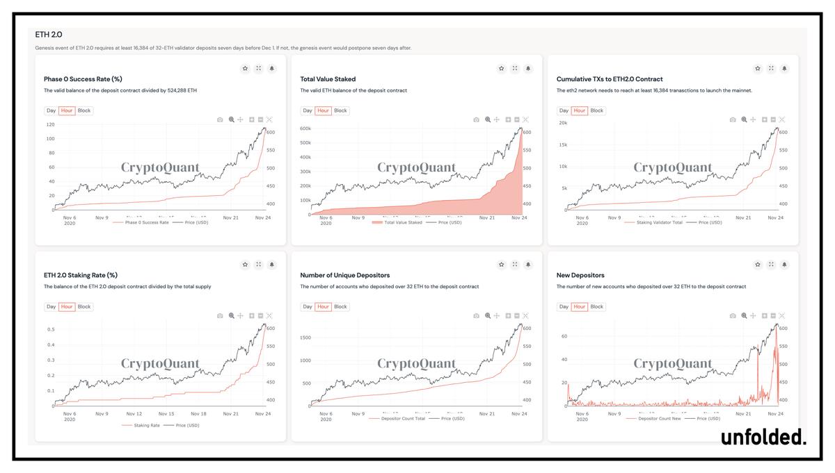 Ethereum Price Retreats to $600 Despite Imminent ETH 2.0 Rollout