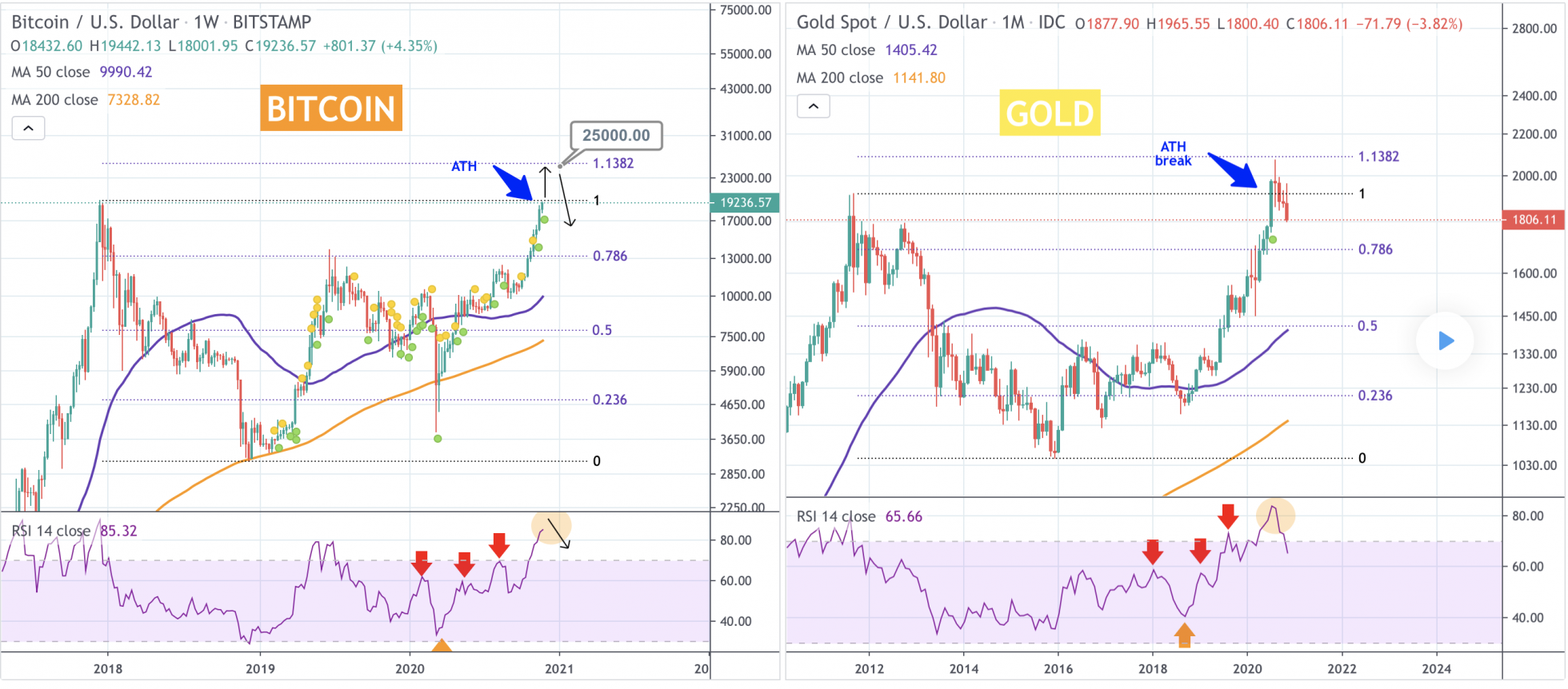 gold, Bitcoin, cryptocurrency, BTCUSD, BTCUSDT