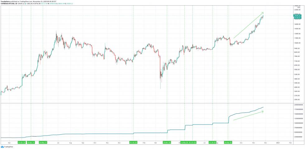 bitcoin btcusd tether btcusdt usdt stablecoin