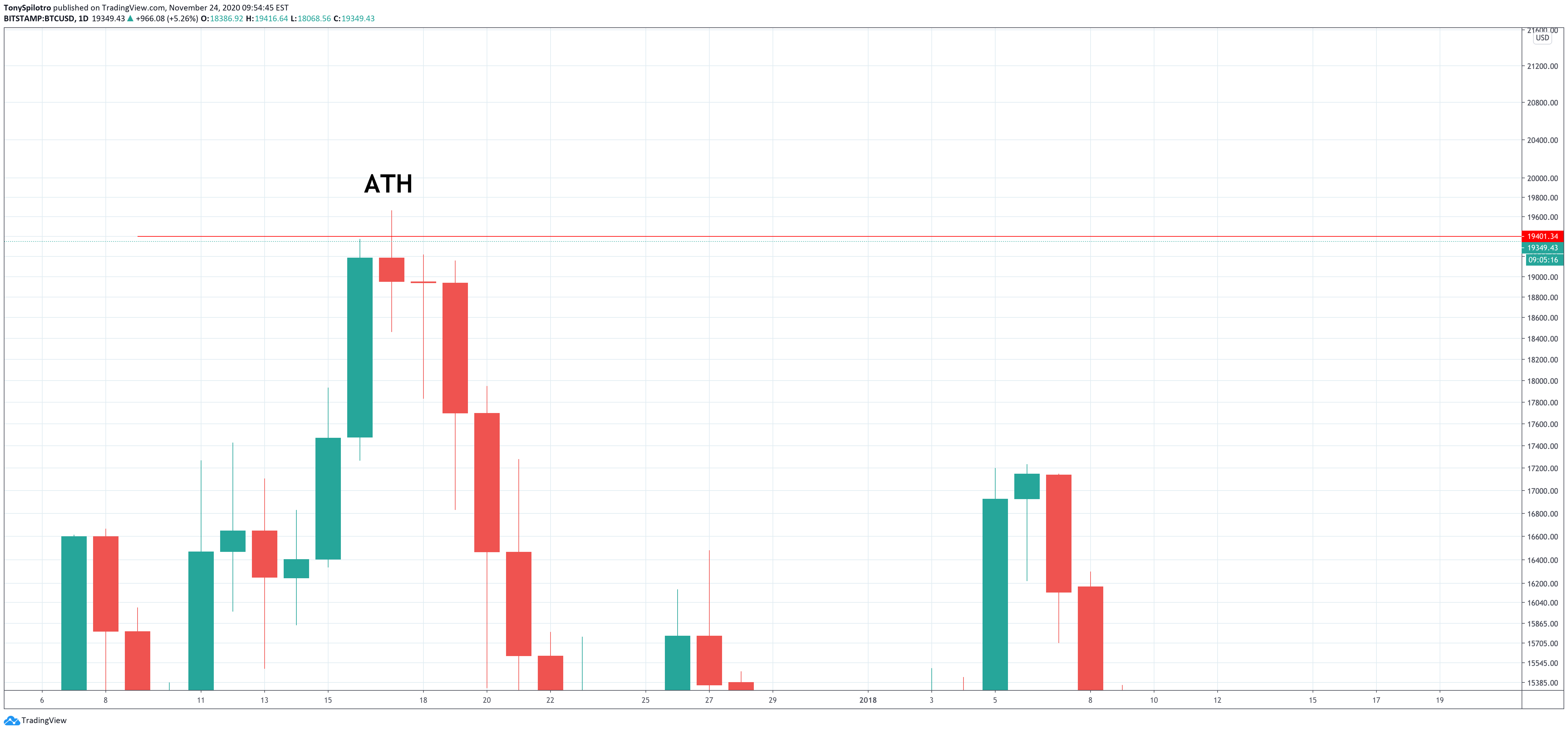 Why The Record $5,000 Bitcoin Monthly Close Could Soon Become The Norm