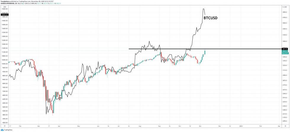 bitcoin btcusd stock market