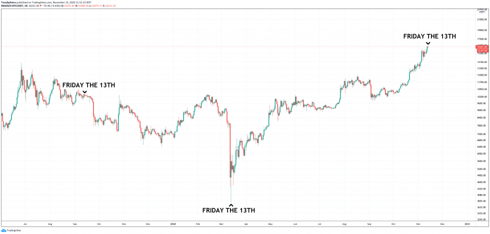 bitcoin friday the 13th history