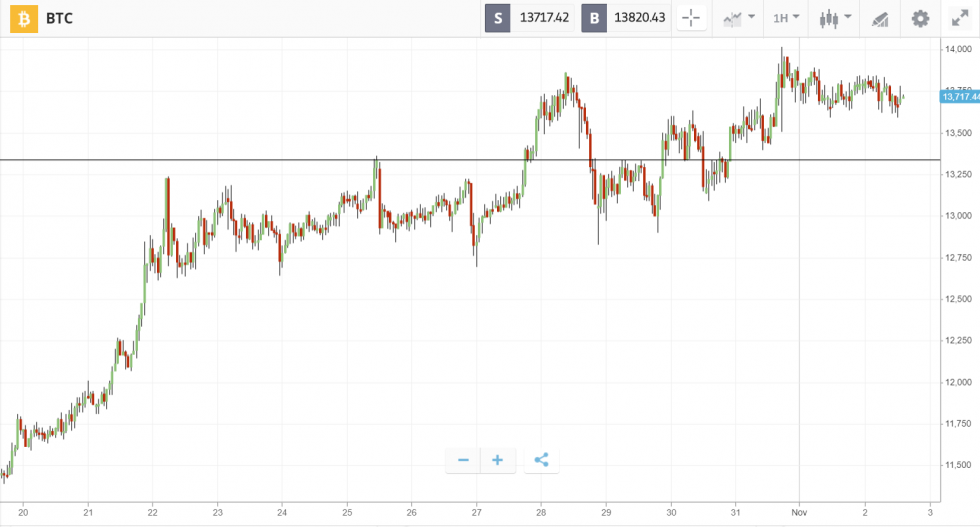 Bitcoin and Cryptocurrency Market Roundup for the Week Gone By