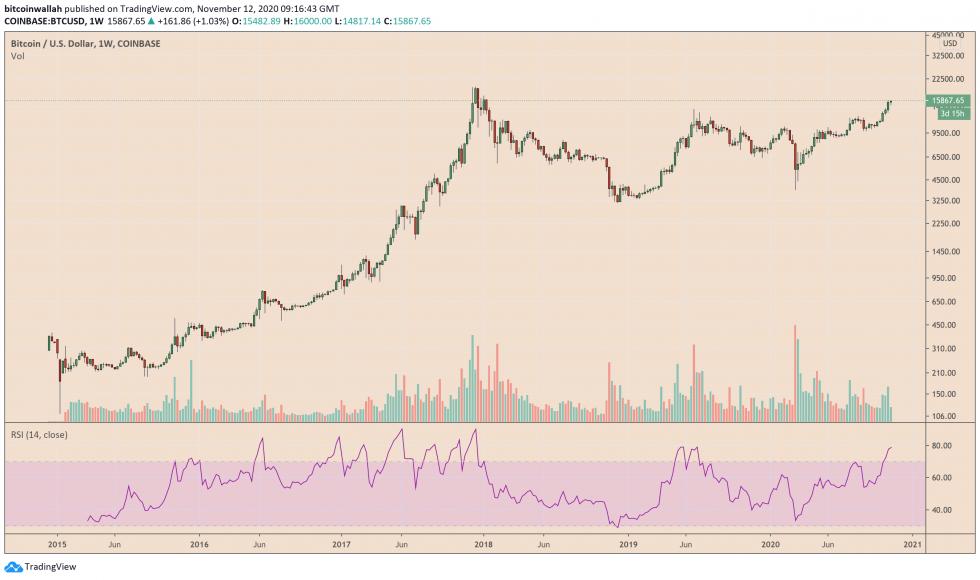 Bitcoin, cryptocurrency, BTCUSD, BTCUSDT