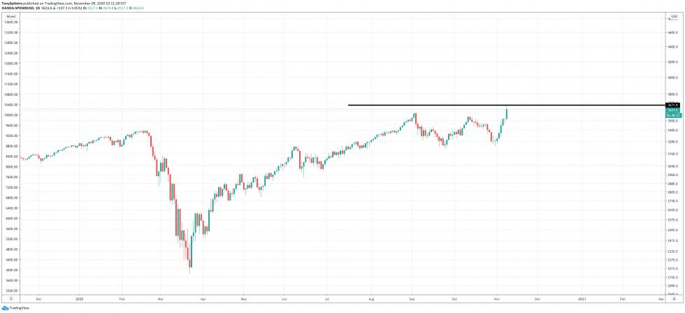 spx stock market bitcoin btcusd
