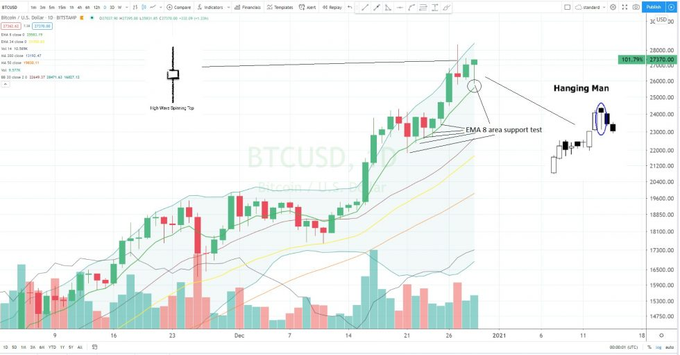Bitcoin, cryptocurrency, BTCUSD, BTCUSDT